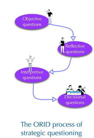 ORID - strategic questioning that gets you to a decision